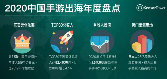 2020国产手游出海:TOP30手游海外总收入达92.4亿